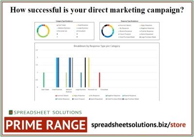 Direct Marketing Success Dashboard – £210