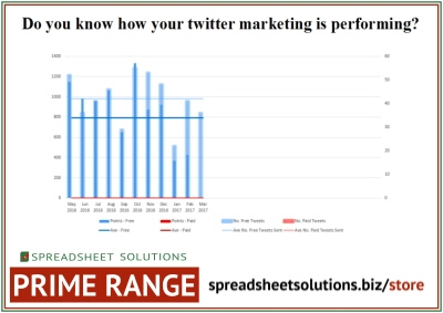 Excel Your Tweets – £96