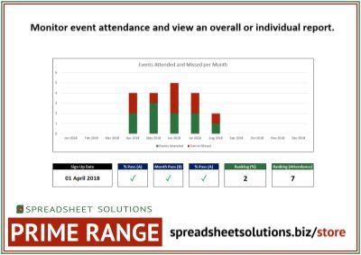 Event Attendance Report – £160