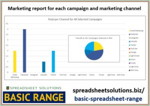 Spreadsheet Solutions - Marketing Campaign Report