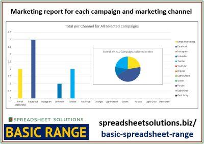 Marketing Campaign Report – £35