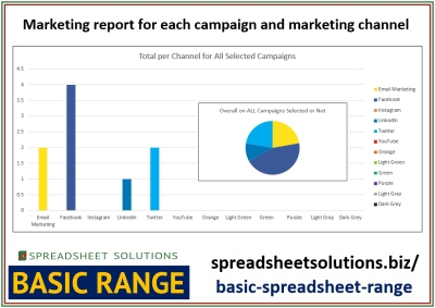 Marketing Campaign Report – £35
