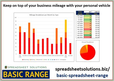 Mileage for Business Use – £25