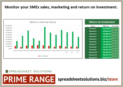 Sales & Marketing Dashboard – £200