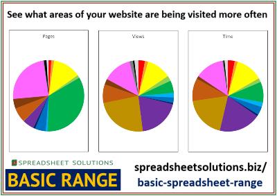 Website Traffic Behaviour Report – £25