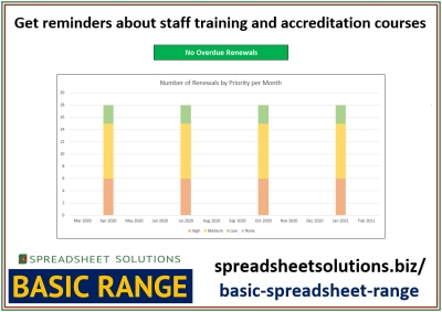 Staff Training & Accreditation Monitor – £25