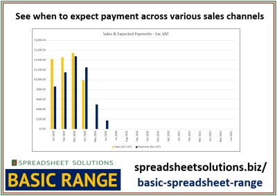 Spreadsheet Solutions - Payment Platform Forecast