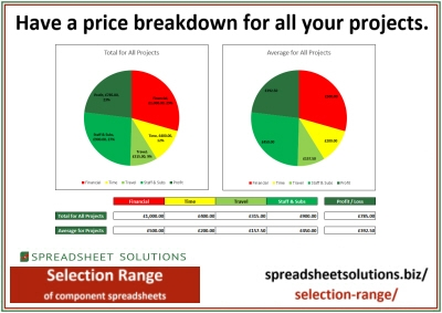 Project Costs & Profit Dashboard – £80 – £200
