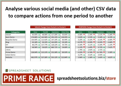 Spreadsheet Solutions - Social Media Activity Comparison